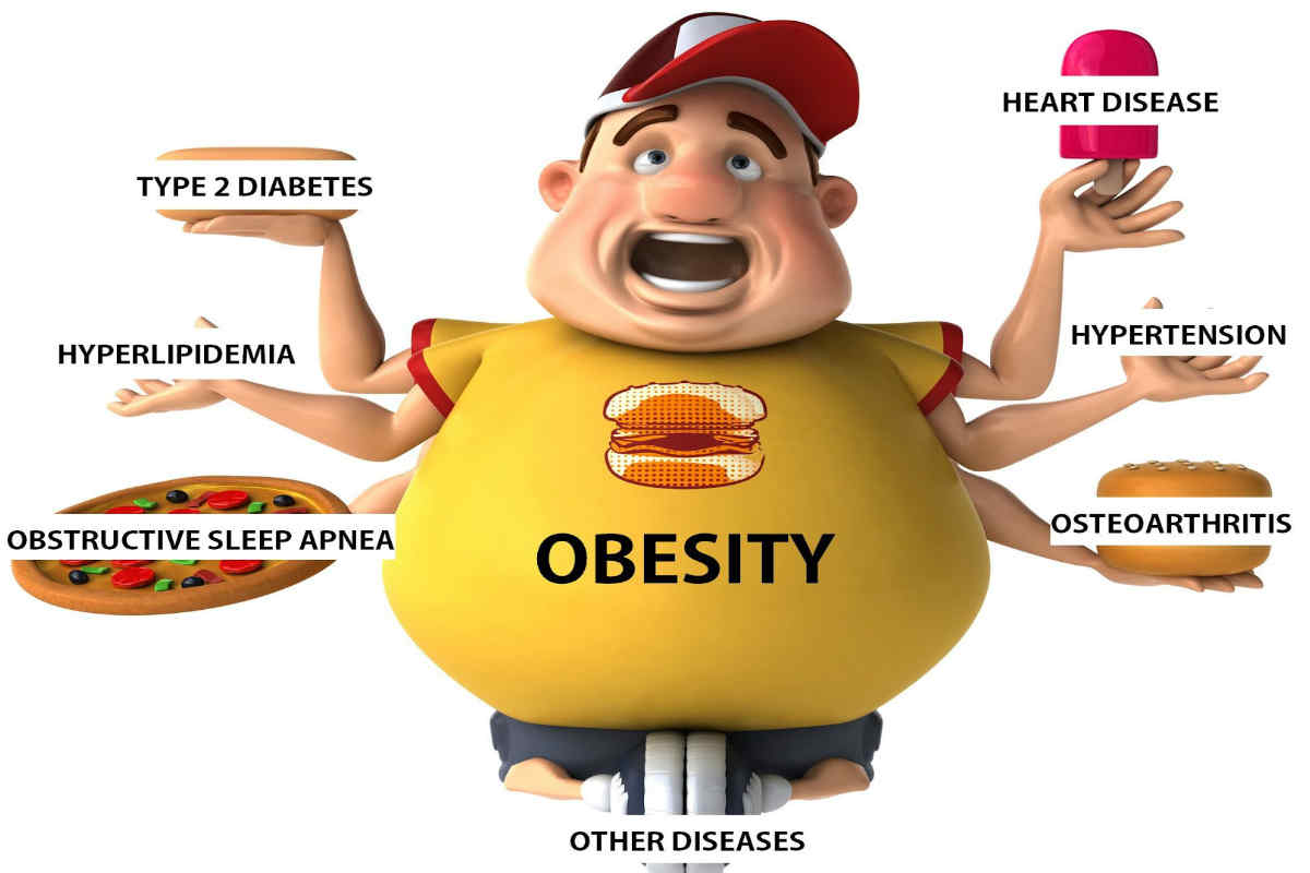 Serious effects on the health of obesity